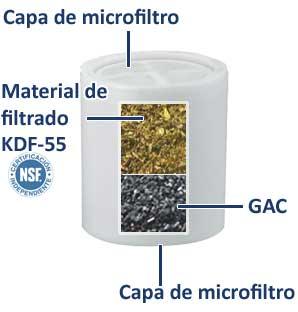 Configuración interna del filtro de bañera y filtro para grifo de lavabo